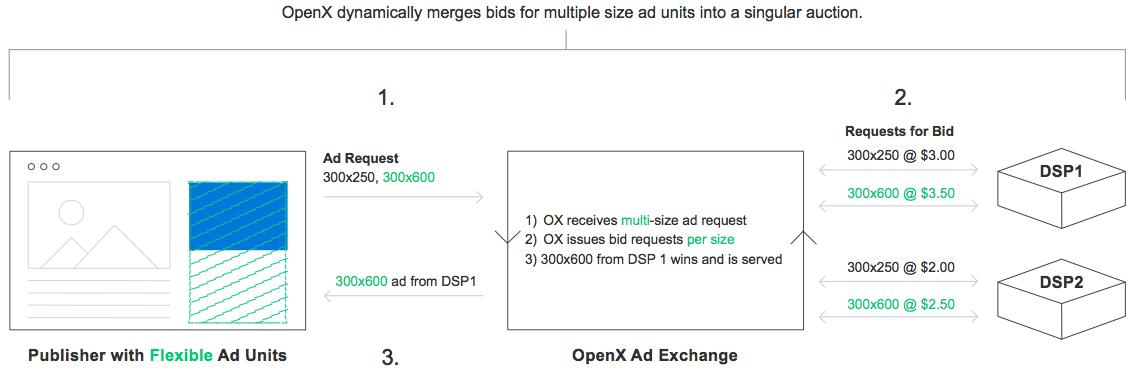 OpenX Flex Ads Mechanics - Flexible Ad Units