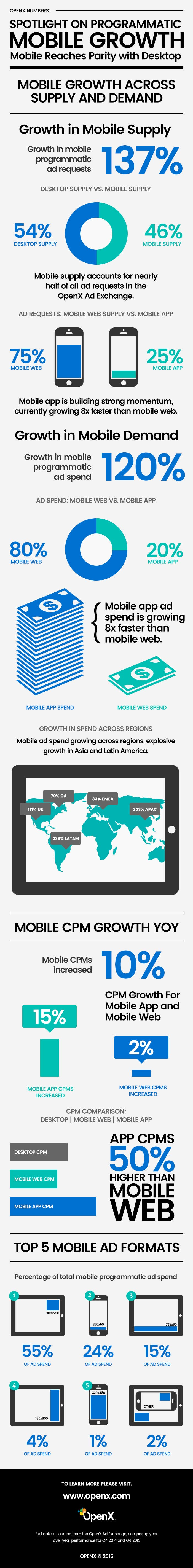 MobileInfographic 4 25 16 - OpenX + AMP = An Awesome Mobile Web