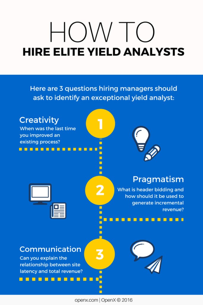 HIRING ELITE YIELD ANALYSTS 683x1024 - Transforming Your Programmatic Strategy: How to Hire Elite Yield Analysts