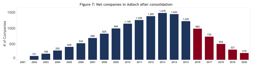Image4 - Ad-Tech Exits: Industry Stats and Trends