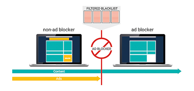 2015 10 28 ad blocking explained - How Can Publishers Tackle The Ad Blocking Challenge?