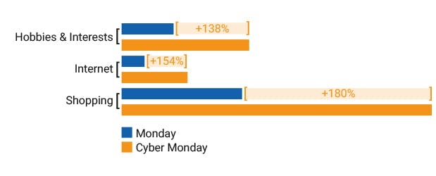 2015 12 14 Blog Images HobbiesInterests v2 - Mobile Tech Boosts Cyber Monday Advertising Spend