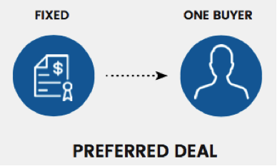 ProgDirect101 Pt1 Img1 - Programmatic Direct 101 for Buyers: Understanding PMP Deal Types