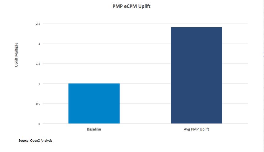PMP eCPM Uplift